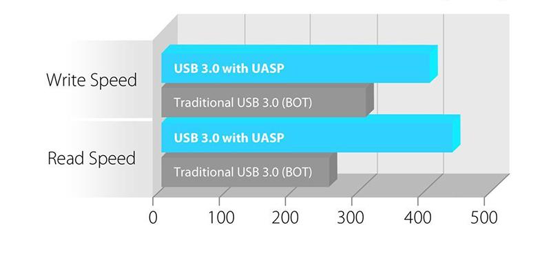 Transcend SSD portable pour Mac 1 To USB 3.0 Thunderbolt TS1TSJM500